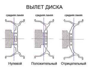 Параметры вылета диска